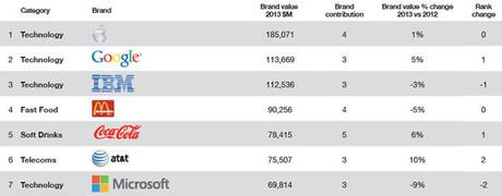 Millward Brown: Apple tiếp tục là thương hiệu đắt giá nhất thế giới
