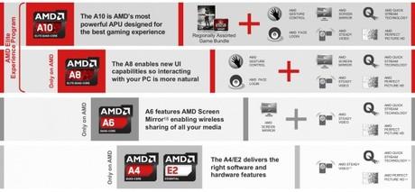 AMD tiết lộ VXL thế hệ tiếp theo cho tablet và laptop 2