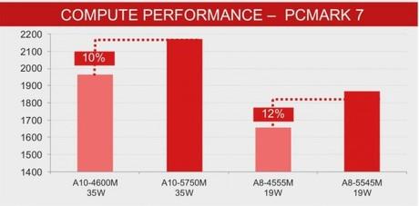AMD tiết lộ VXL thế hệ tiếp theo cho tablet và laptop 3