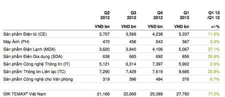 Thị trường điện tử Việt Nam: Đã thấy tín hiệu vui 2